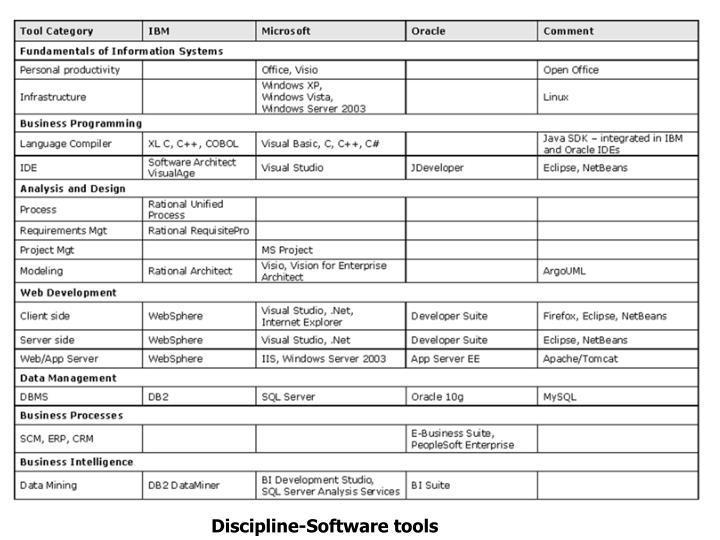 Discipline-Software tools