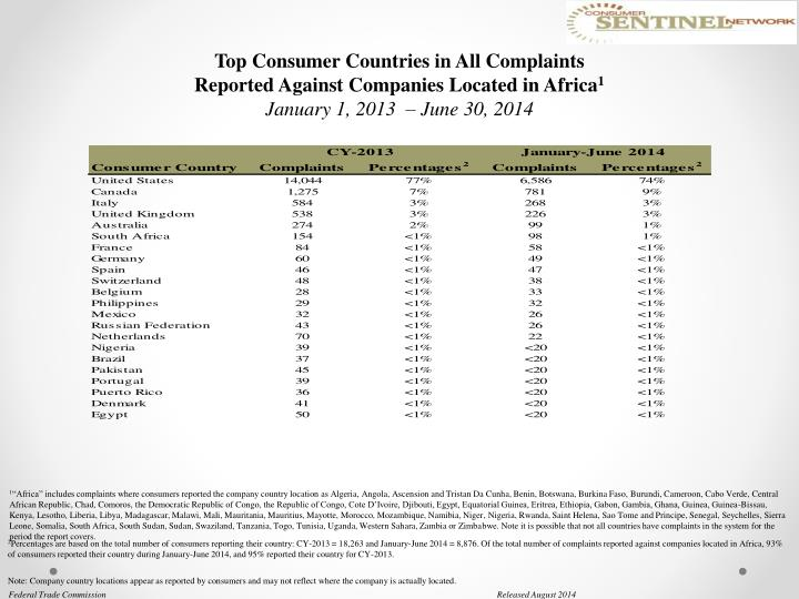 Top Consumer Countries in All Complaints