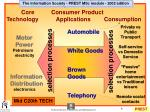 core consumer product technology applications consumption