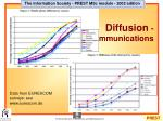diffusion communications