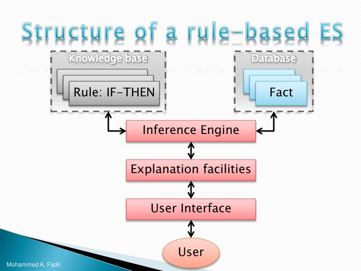 Structure of a rule-based ES