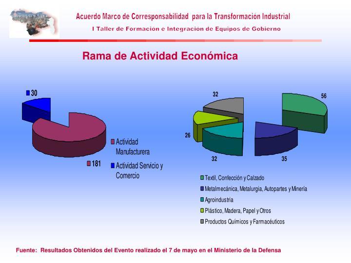 Rama de Actividad Económica