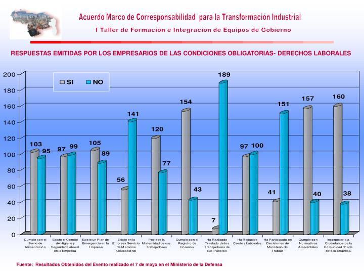 RESPUESTAS EMITIDAS POR LOS EMPRESARIOS DE LAS CONDICIONES OBLIGATORIAS- DERECHOS LABORALES
