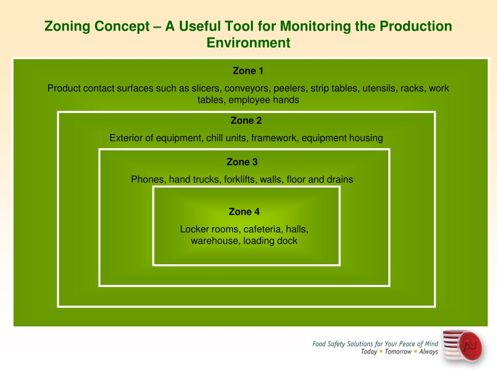 PPT - Recontamination Issues in the Food Processing Industry What
