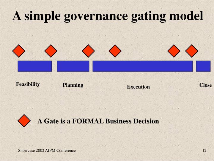 A simple governance gating model