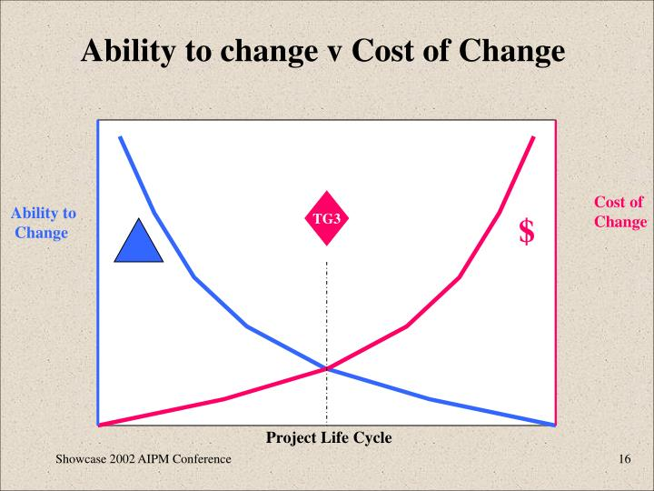 Ability to change v Cost of Change
