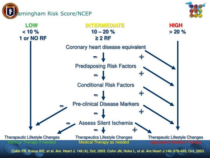 Framingham Risk Score/NCEP
