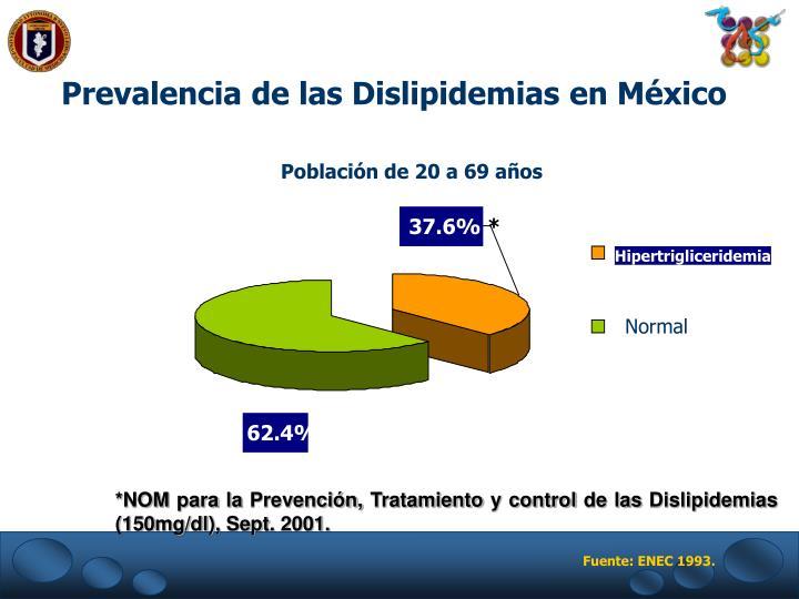 Prevalencia de las Dislipidemias en México