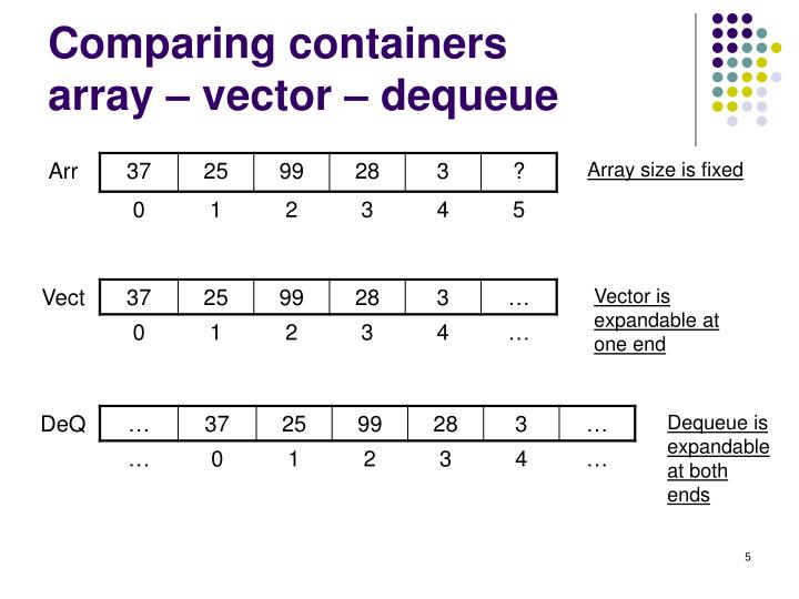 Comparing containers