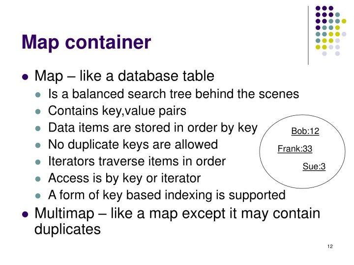 Map container