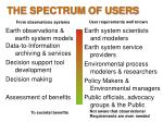 the spectrum of users