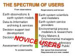 the spectrum of users1