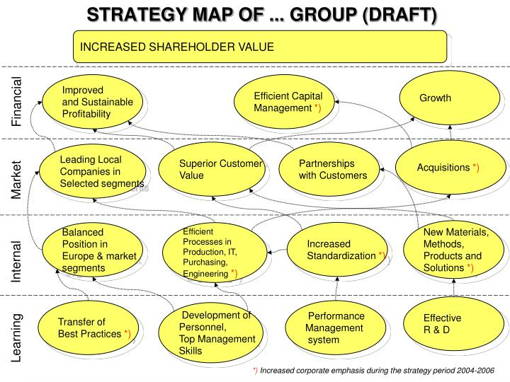 Strategy map of group draft