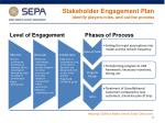 stakeholder engagement plan identify players roles and outline process