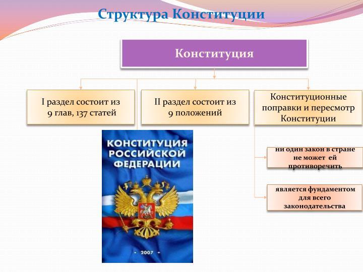 Структура Конституции