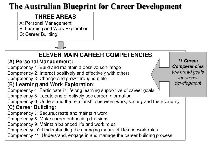 Ppt australian blueprint for career development powerpoint the australian blueprint for career development malvernweather Gallery