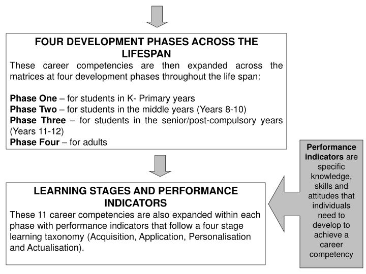 Ppt australian blueprint for career development powerpoint these career competencies are then expanded across the matrices at four development phases throughout the life span malvernweather Gallery