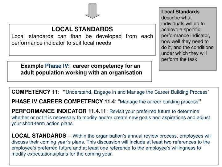 Ppt australian blueprint for career development powerpoint local standards describe what individuals will do to achieve a malvernweather Gallery
