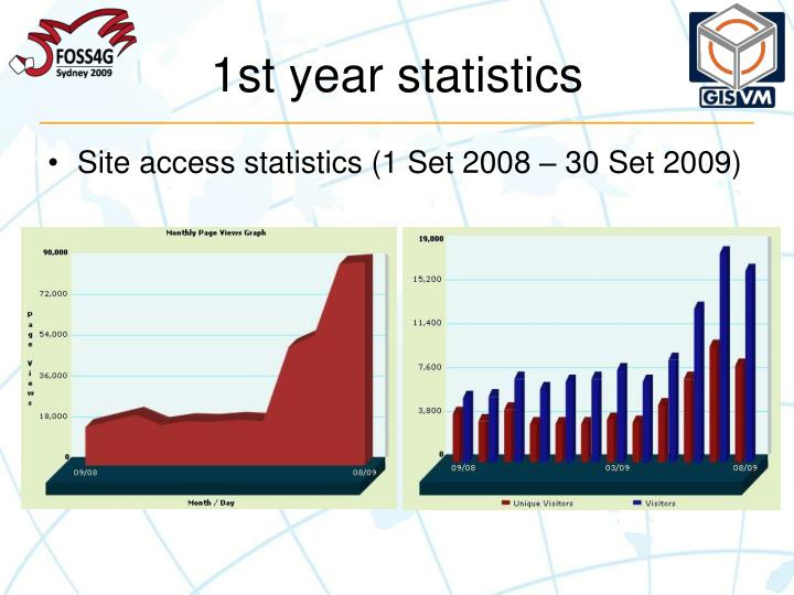 1st year statistics