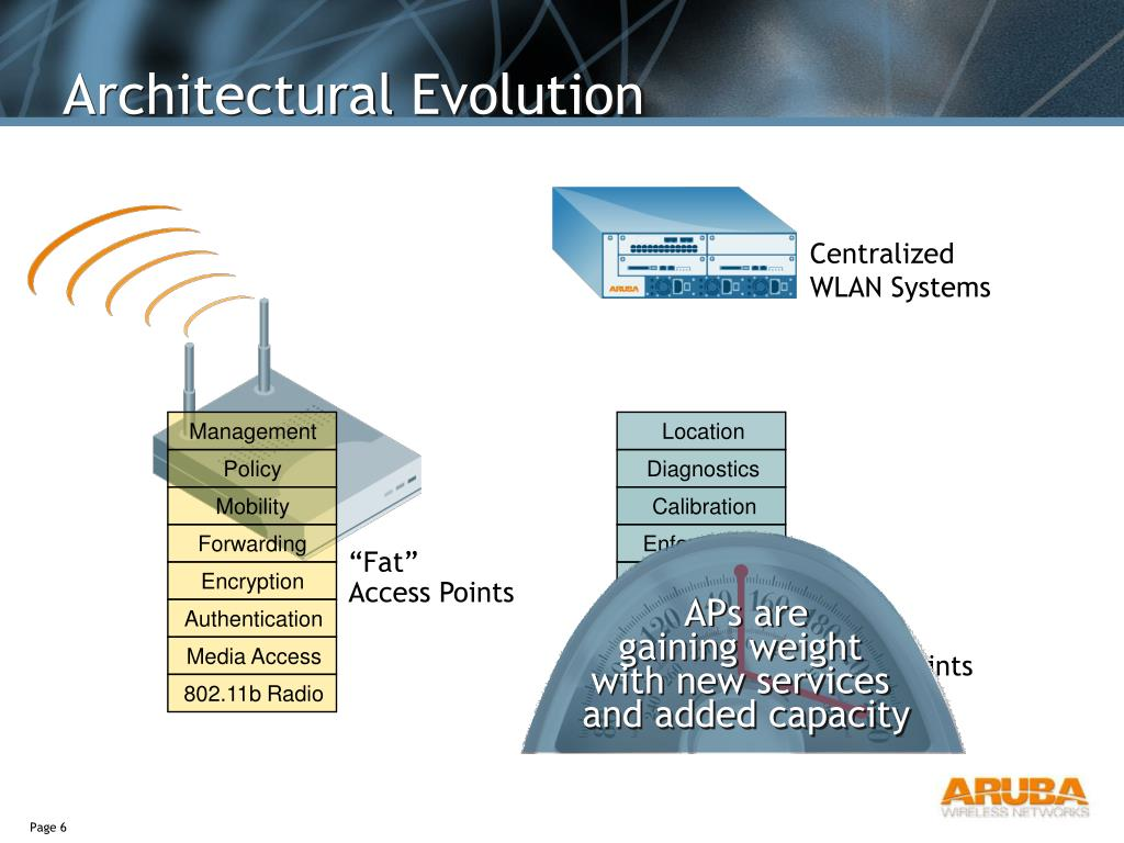 PPT - Aruba Wireless Grid PowerPoint Presentation - ID:5564451