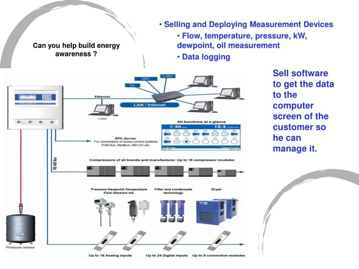 Selling and Deploying Measurement Devices