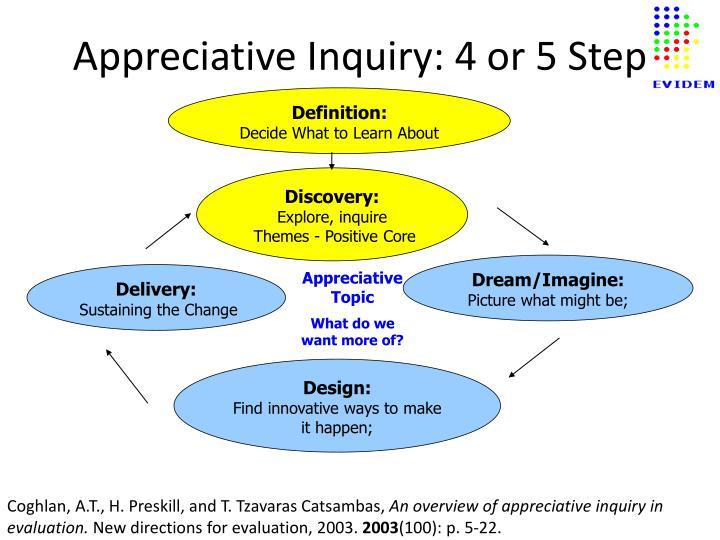 Appreciative Inquiry: 4 or 5 Step
