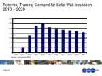 potential training demand for solid wall insulation 2010 2020