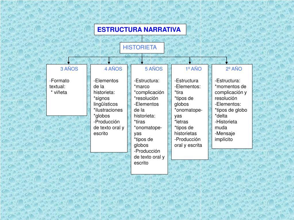 Ppt Estructura Narrativa Powerpoint Presentation Free