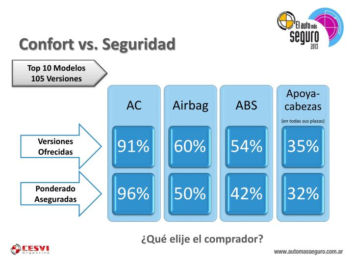 Confort vs. Seguridad
