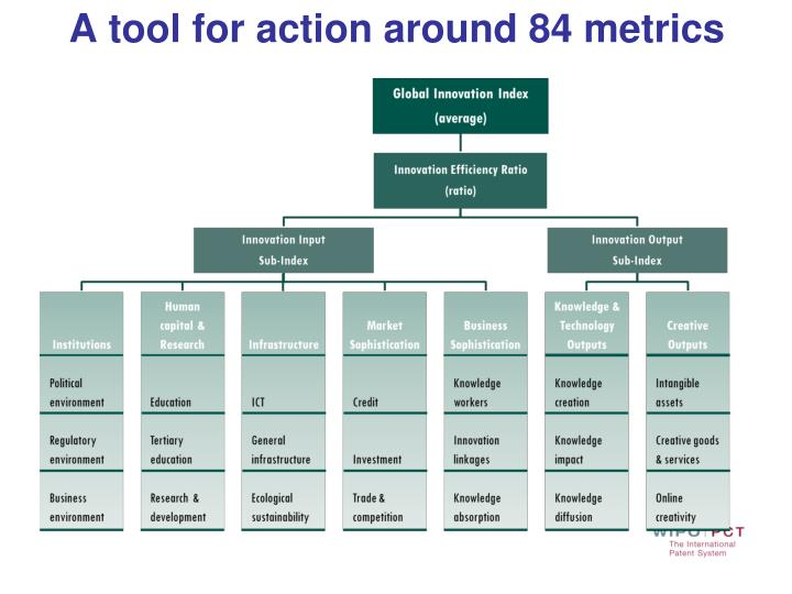 A tool for action around 84 metrics