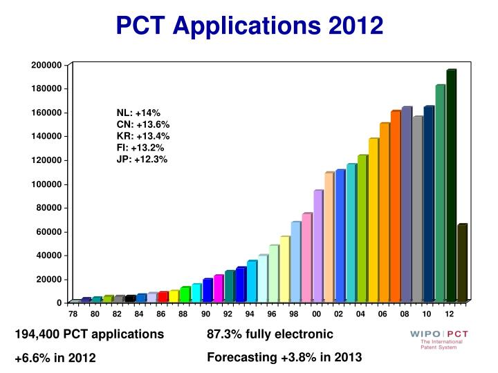 PCT Applications 2012