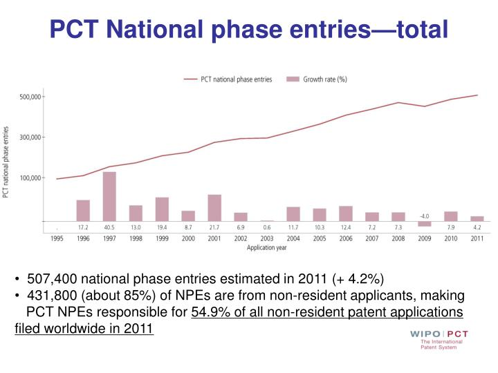 PCT National phase entries—total