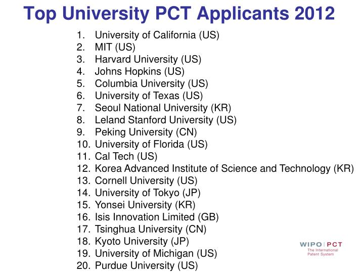 Top University PCT Applicants 2012