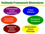 hofstede framework dimensions