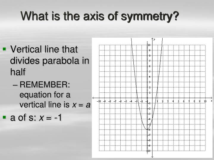 What is the axis of symmetry?