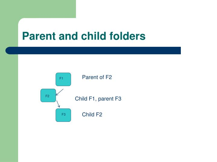 Parent and child folders