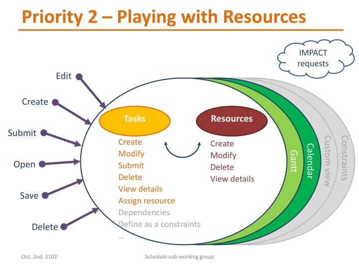 Priority 2 – Playing with Resources