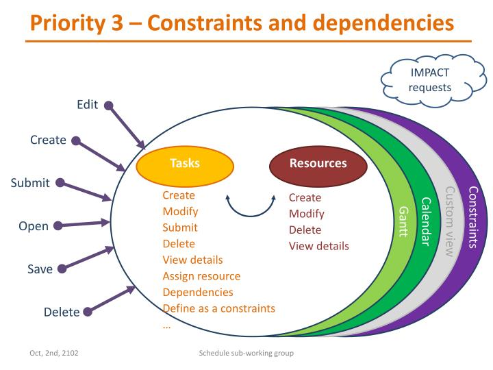 Priority 3 – Constraints and dependencies