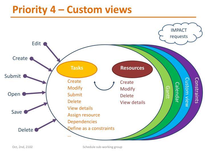 Priority 4 – Custom views