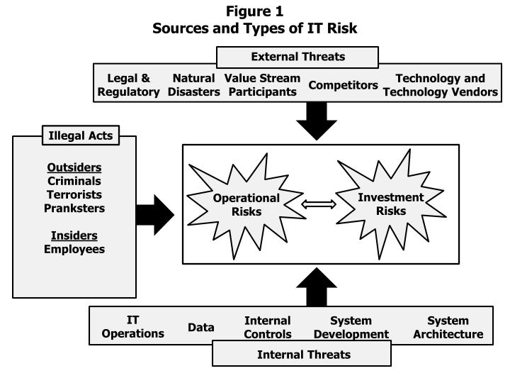 an analysis of the types and categories of threats to it systems Safety analysis applied on an information system is to identify and evaluate threats, vulnerabilities and safety characteristics it assets are exposed to risk of damage or losses.