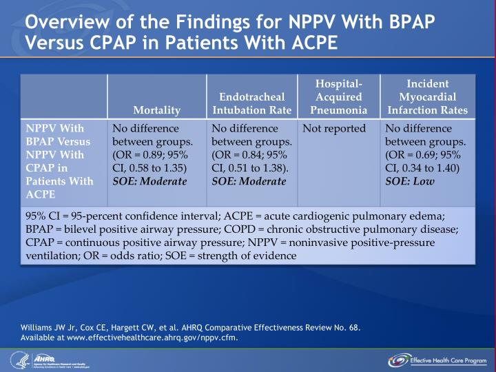 Overview of the Findings for NPPV With BPAP Versus CPAP in Patients With ACPE