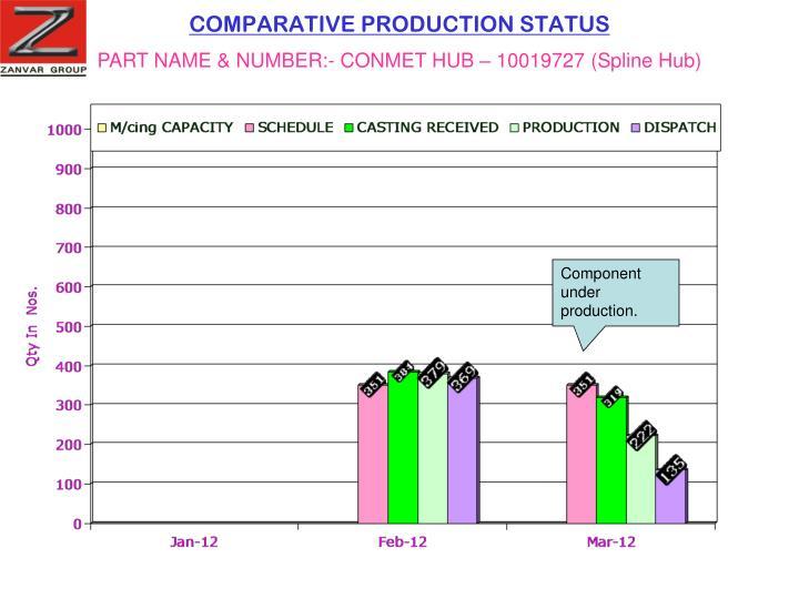 COMPARATIVE PRODUCTION STATUS