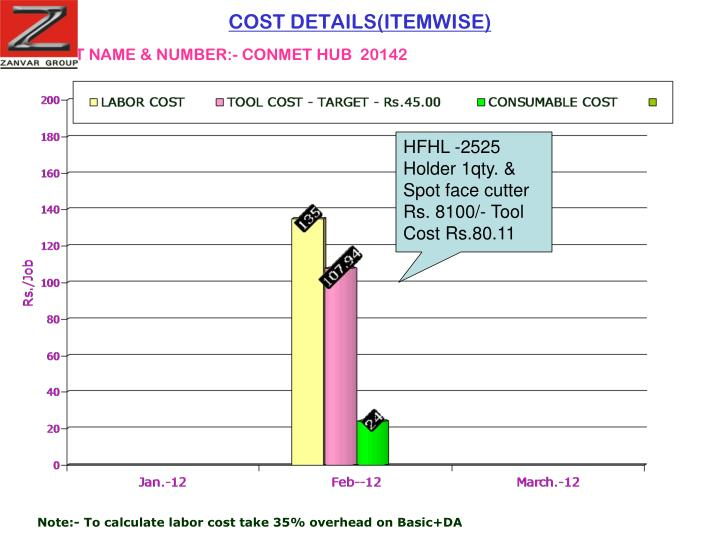 COST DETAILS(ITEMWISE)