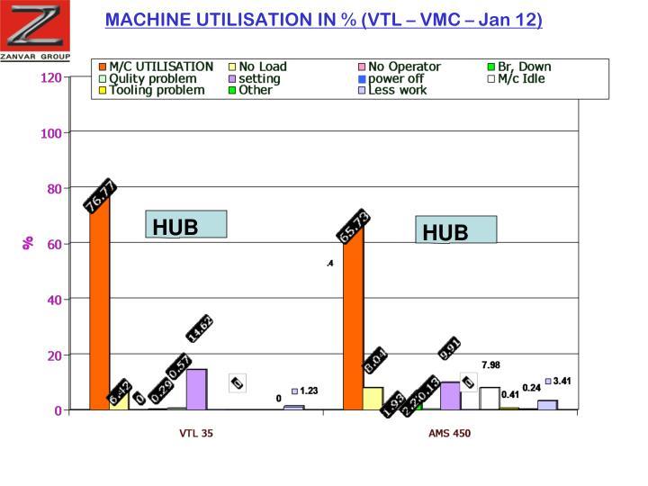 MACHINE UTILISATION IN % (VTL – VMC – Jan 12)