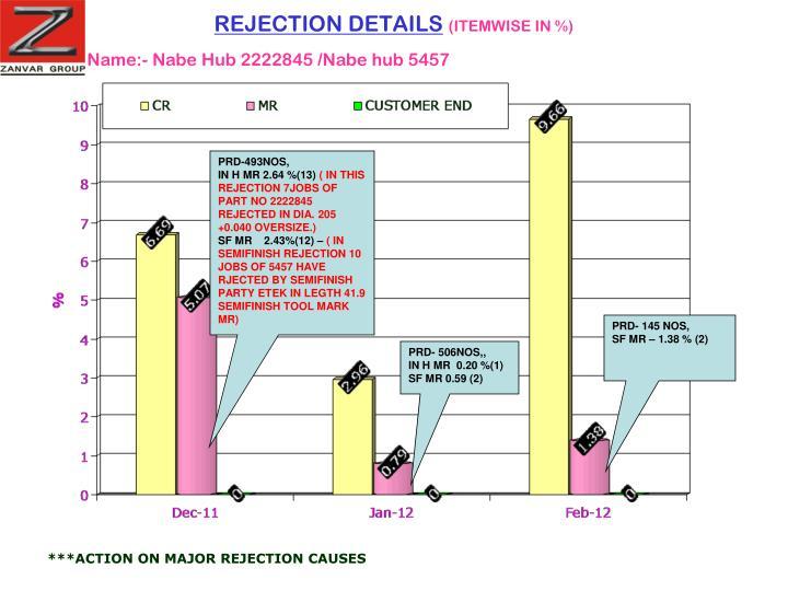 REJECTION DETAILS