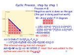 cyclic process step by step 1