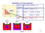 summary of the process