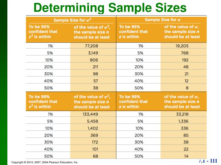 Determining Sample Sizes