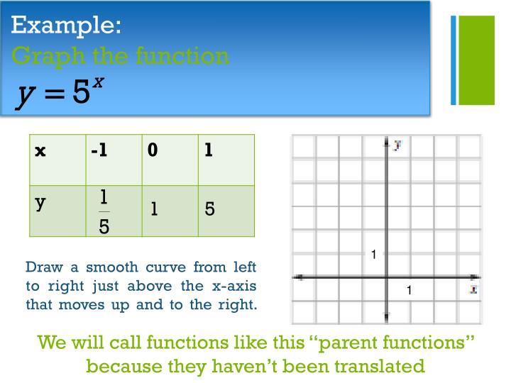 Example graph the function