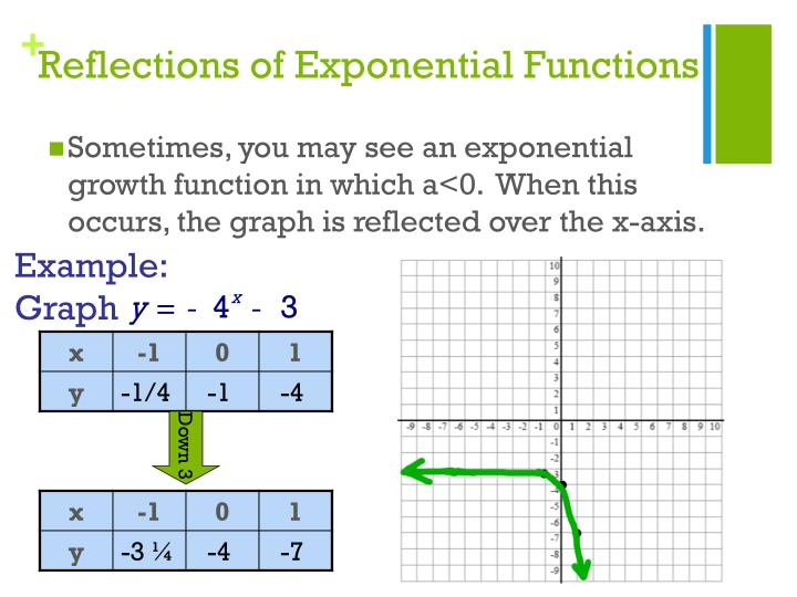 Reflections of Exponential Functions